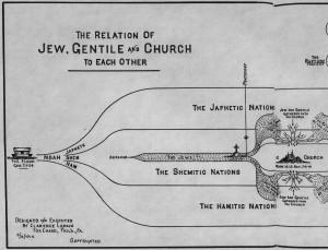 Three Groups: Jew, Gentile, Church