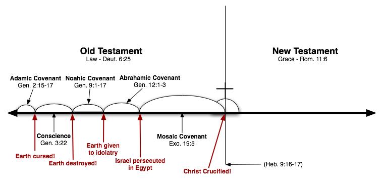 dchart-Crucifixion